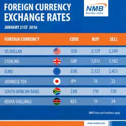 Foreign Currency 7422
